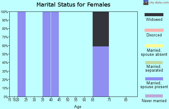 Zip code 44690 marital status for females
