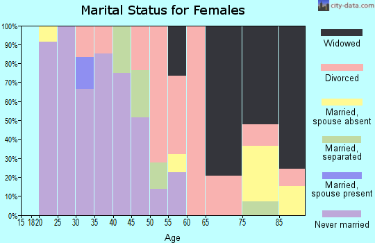 Zip code 44702 marital status for females