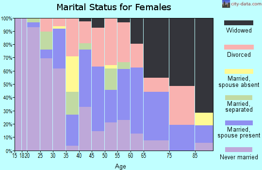 Zip code 44707 marital status for females