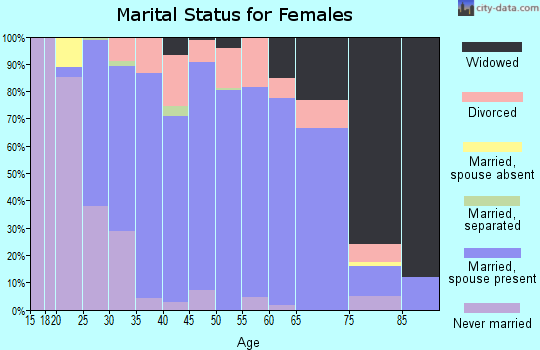 Zip code 44730 marital status for females