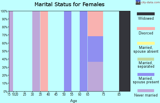 Zip code 44809 marital status for females