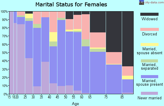 Zip code 44811 marital status for females