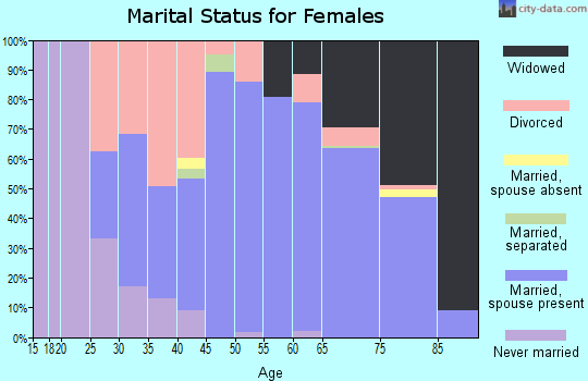 Zip code 44824 marital status for females