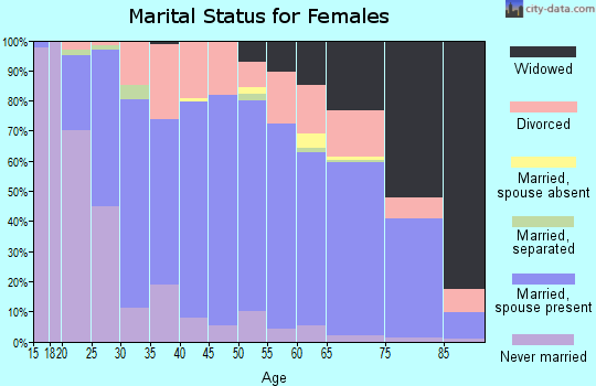 Zip code 44833 marital status for females