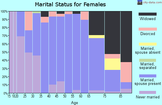 Zip code 44836 marital status for females