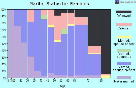 Zip code 44839 marital status for females