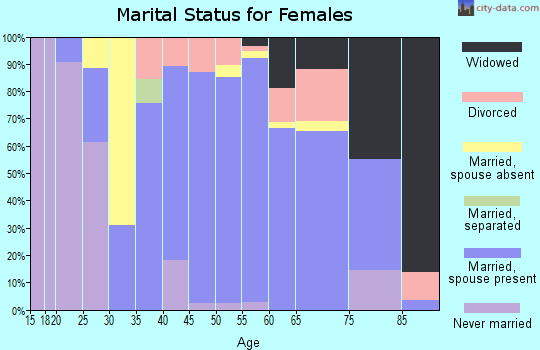 Zip code 44846 marital status for females