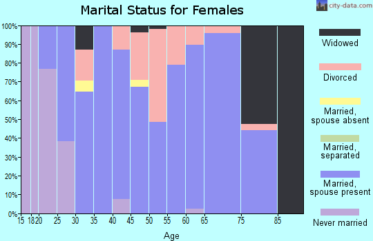 Zip code 44867 marital status for females