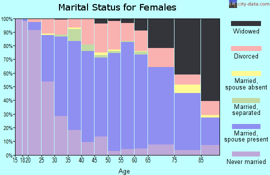 Zip code 44883 marital status for females