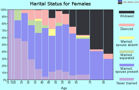 Zip code 44905 marital status for females