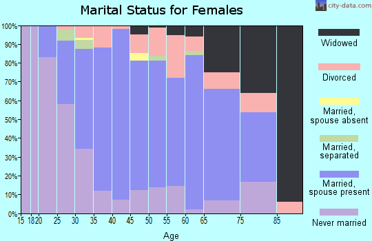 Zip code 45002 marital status for females