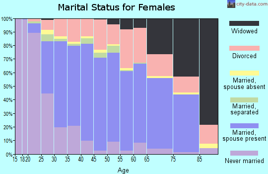 Zip code 45011 marital status for females