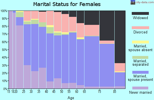 Zip code 45013 marital status for females