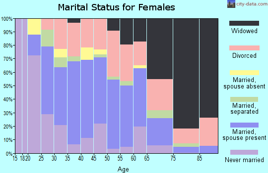 Zip code 45015 marital status for females