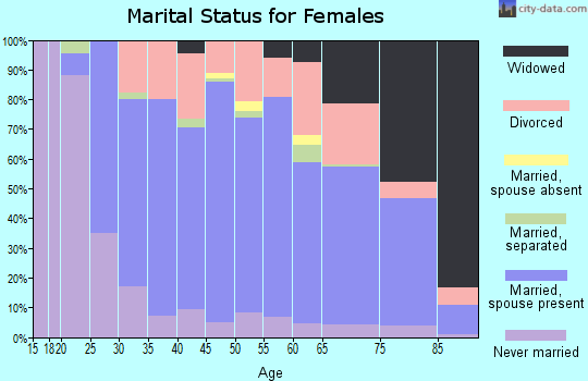 Zip code 45030 marital status for females