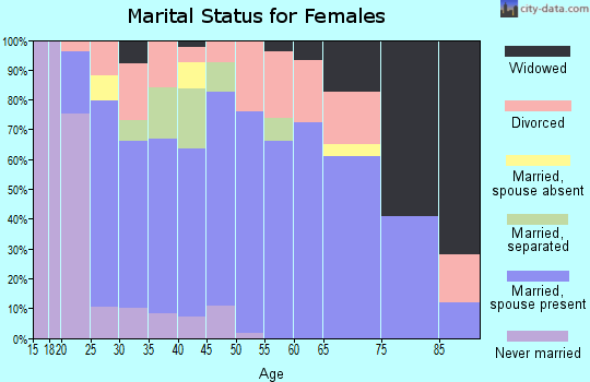 Zip code 45067 marital status for females