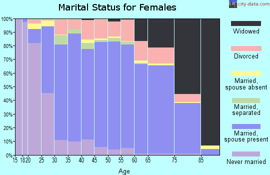 Zip code 45069 marital status for females