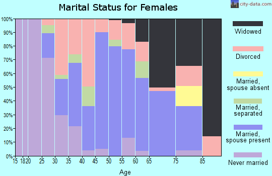 Zip code 45101 marital status for females