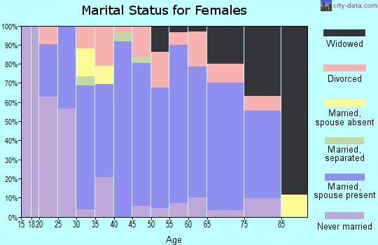 Zip code 45107 marital status for females