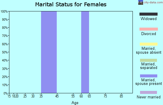 Zip code 45114 marital status for females