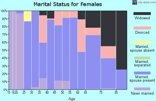 Zip code 45118 marital status for females