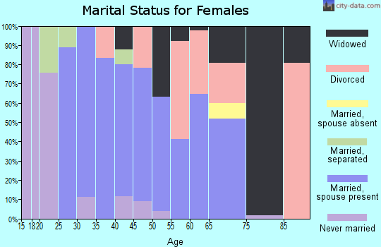 Zip code 45120 marital status for females