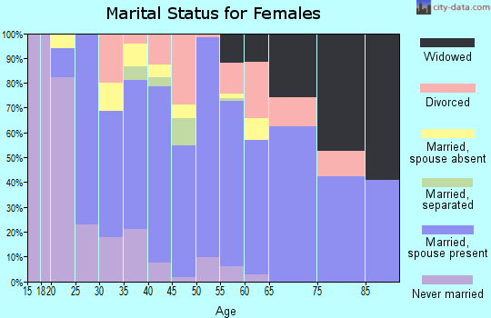 Zip code 45122 marital status for females