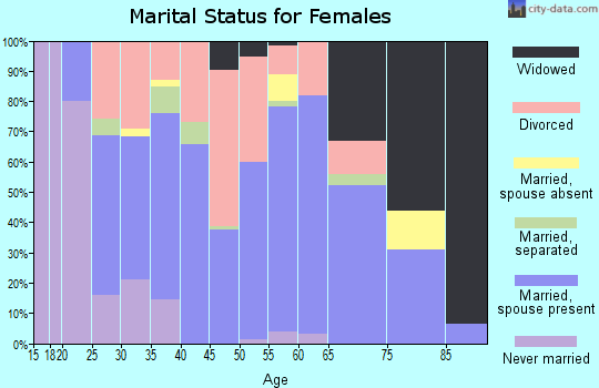 Zip code 45135 marital status for females