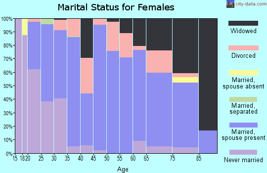 Zip code 45154 marital status for females