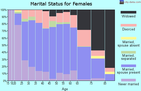 Zip code 45177 marital status for females