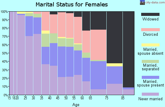 Zip code 45205 marital status for females