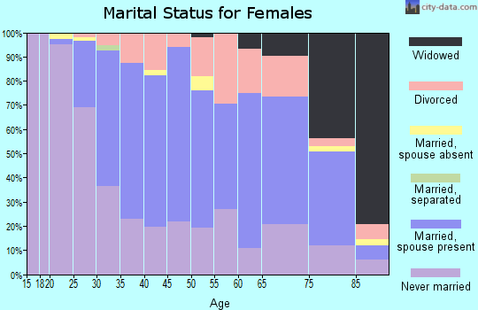 Zip code 45208 marital status for females