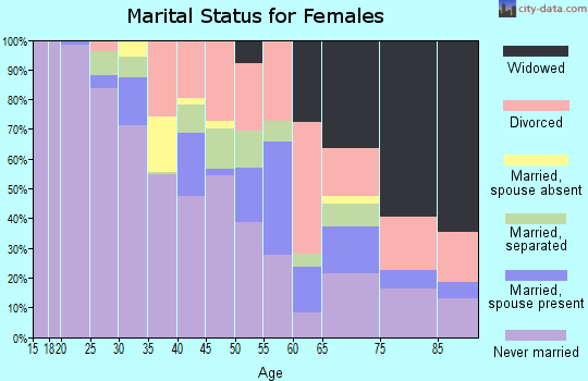 Zip code 45214 marital status for females