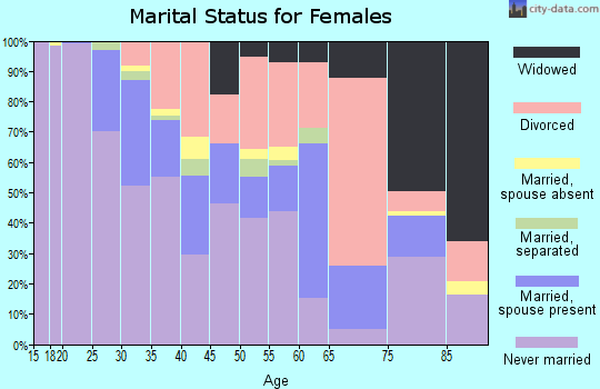 Zip code 45219 marital status for females