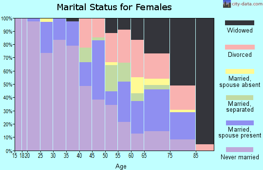 Zip code 45229 marital status for females