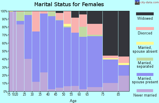 Zip code 45233 marital status for females