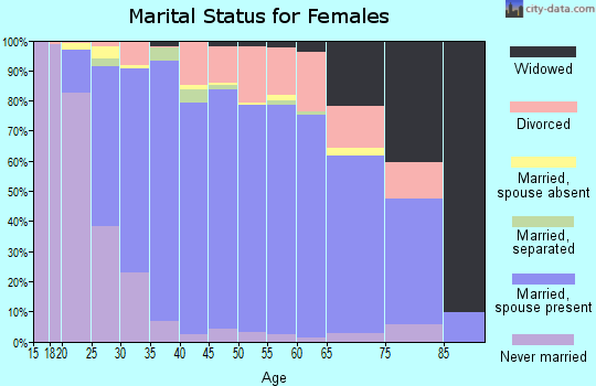 Zip code 45244 marital status for females