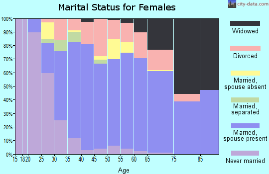 Zip code 45245 marital status for females