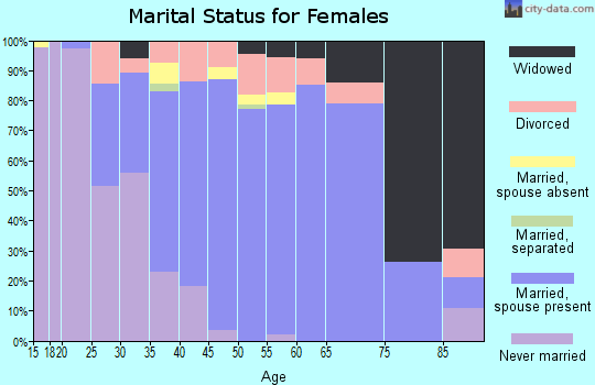 Zip code 45249 marital status for females