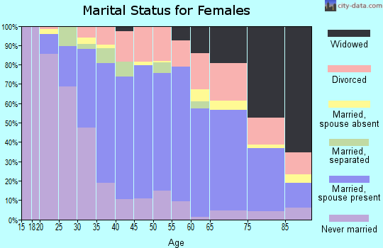 Zip code 45251 marital status for females