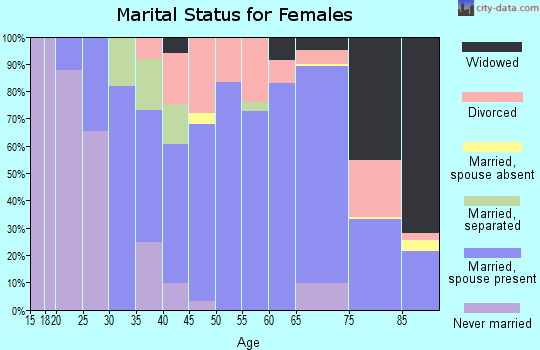 Zip code 45305 marital status for females