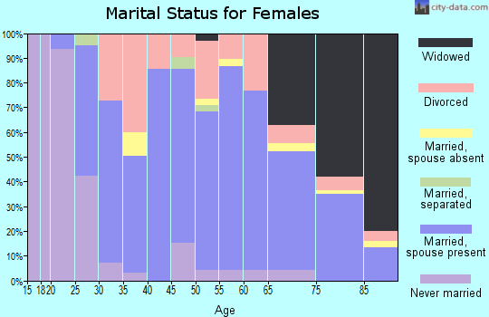 Zip code 45309 marital status for females