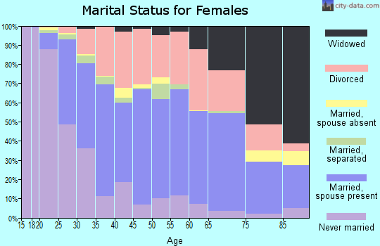 Zip code 45324 marital status for females