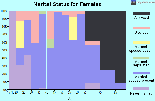 Zip code 45326 marital status for females