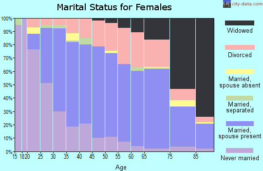 Zip code 45331 marital status for females