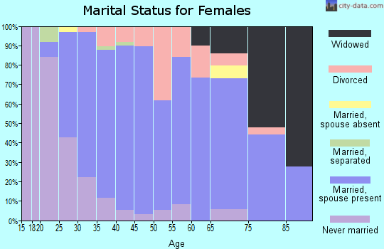 Zip code 45347 marital status for females