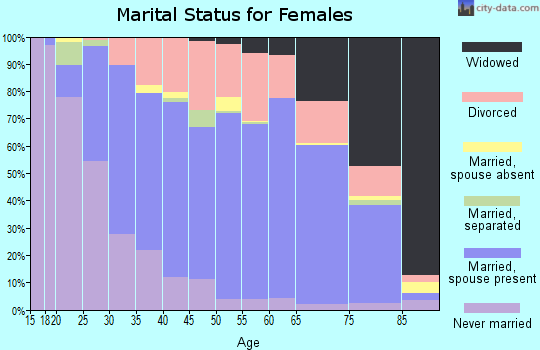 Zip code 45373 marital status for females