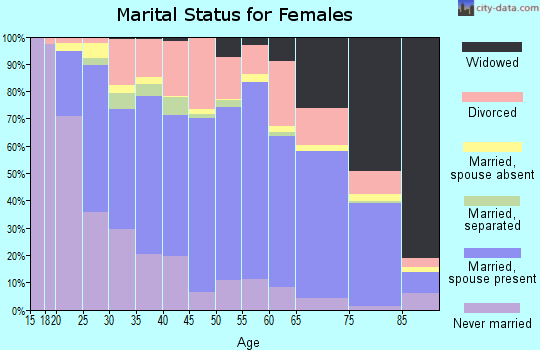 Zip code 45385 marital status for females