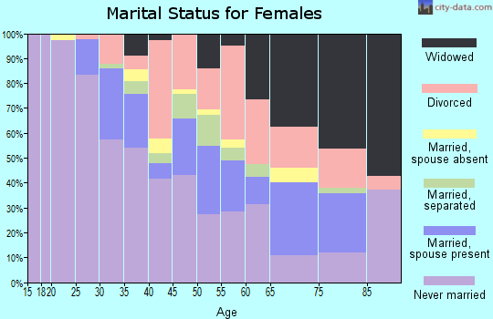Zip code 45402 marital status for females