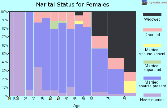 Zip code 45430 marital status for females